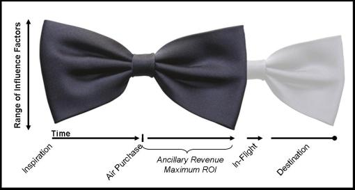 The Bow Tie Model